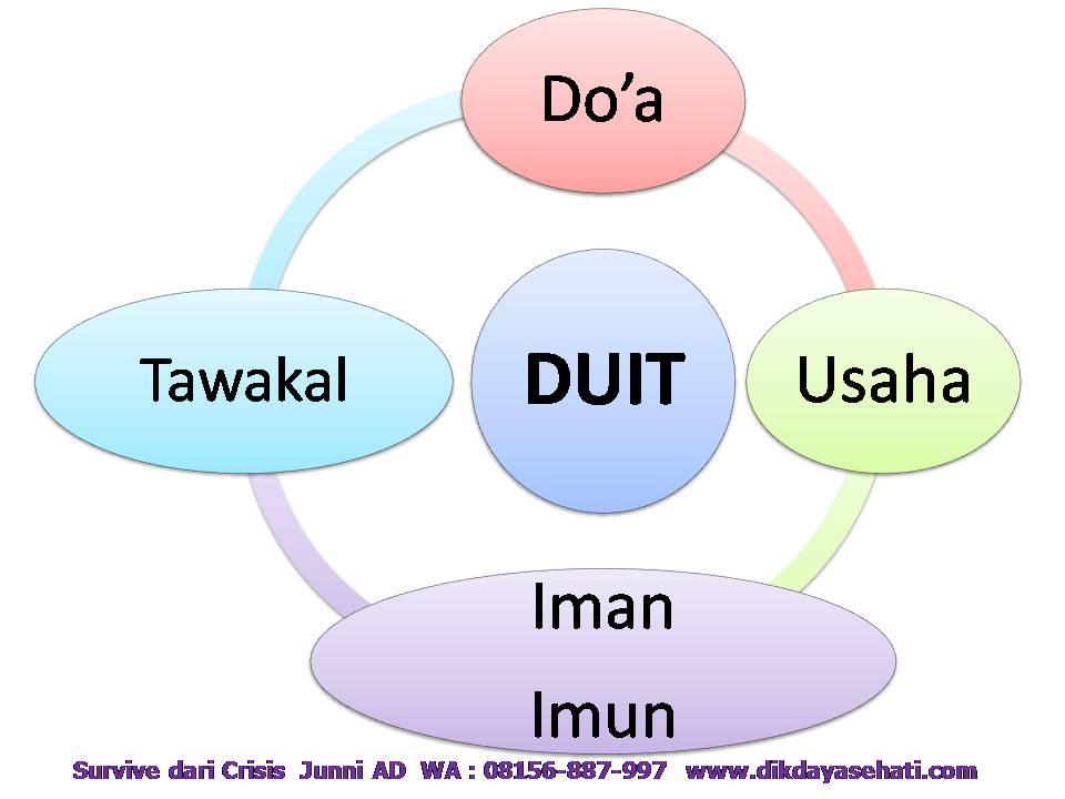4 Kunci Survive Dari Crisis Coach H. Junni AD, S.Psi 08156-887-997 www.dikdayasehati.com (4)